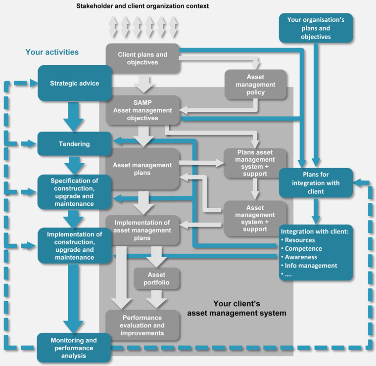 iso 55000 asset management standard pdf